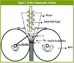 Pharmaceutical Granulation Equipment For Dry Granulation