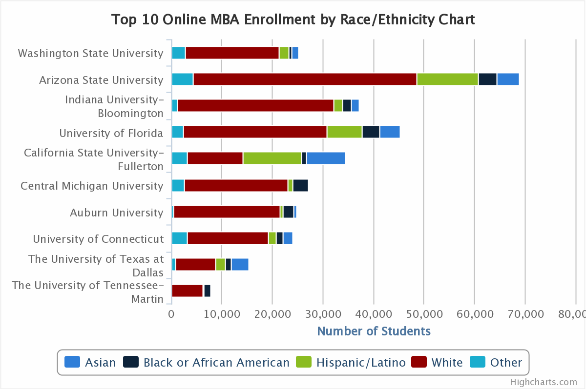 Top 10 Online Mba Comparison  Enrollment And Population. Job Involvement Questionnaire. Federal Government Benefits All About Floors. Furman University Admissions Mrcp Cpt Code. Public Storage Norcross Ga Change Disc Brakes. Devry University Contact Number. Mobile Payment Applications Sun Realty Obx. List Of Political Consulting Firms. Nursing Homes In Tulsa Ok Ccna Online Courses
