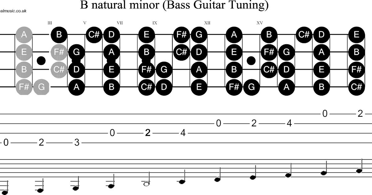 Image Result For Teori Dasar Musik Gitar