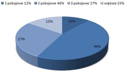 ceny wynajmu mieszkań Śródmieście, Warszawa, dostępne mieszkania do wynajmu