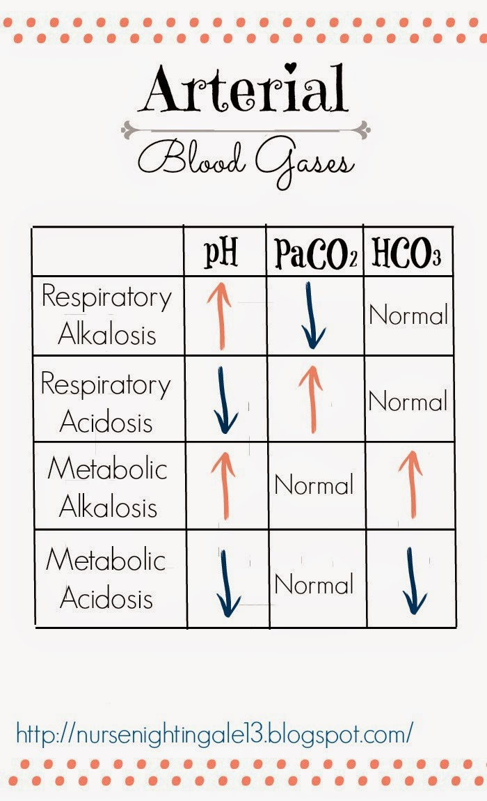 Respiratory, Metabolic, Alkalosis, Acidosis, pH, CO2, HCO3, ABGs, Acid-Base Imbalance, Nursing School, Nursing Student, NCLEX
