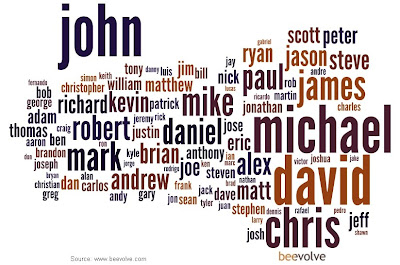 most popular baby boy names wordle