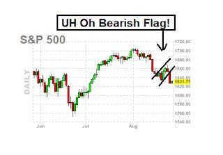 bearish flag on SPX chart