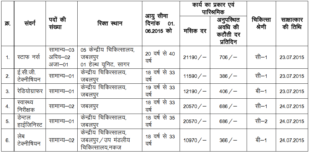 Western Central Railway Recruitment 2015