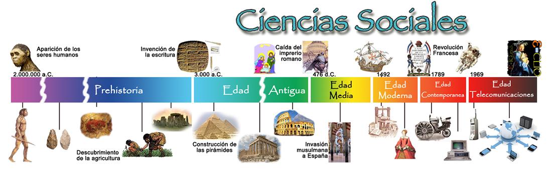 Ciencias Sociales Nuestra Señora de Lourdes. La Plata