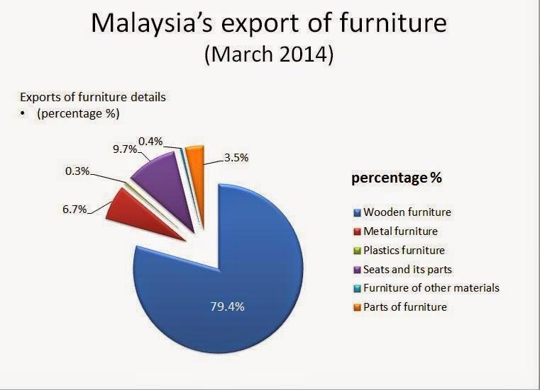 Malaysia Manufactured