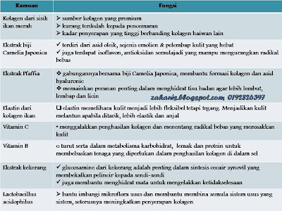 Fungsi Bahan Shaklee Collagen Powder