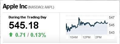 Apple Market share graph 2012