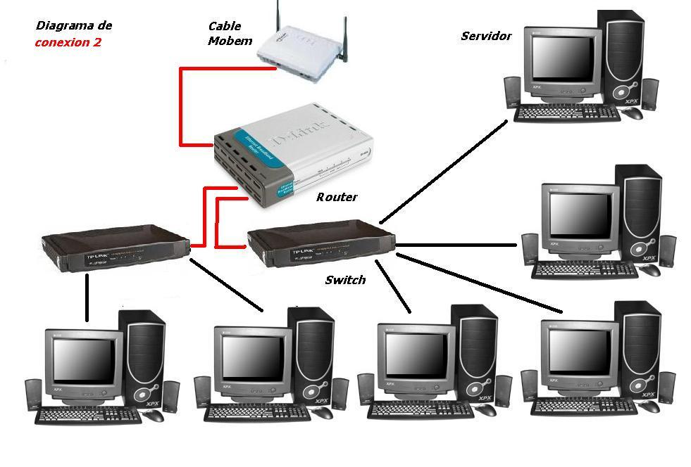 Redes inalambricas for Red de una oficina