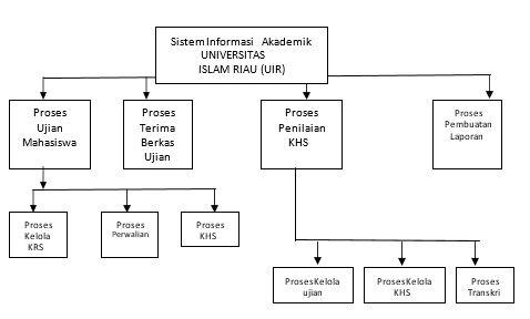 Sistem akademik pada perguruan tinggi studi kasus universitas maka digambarkan dekomposisi fungsi yang artinya adalah pemecahan suatu fungsi menjadi beberapa proses dan pemecahan proses menjadi beberapa sub proses ccuart Images