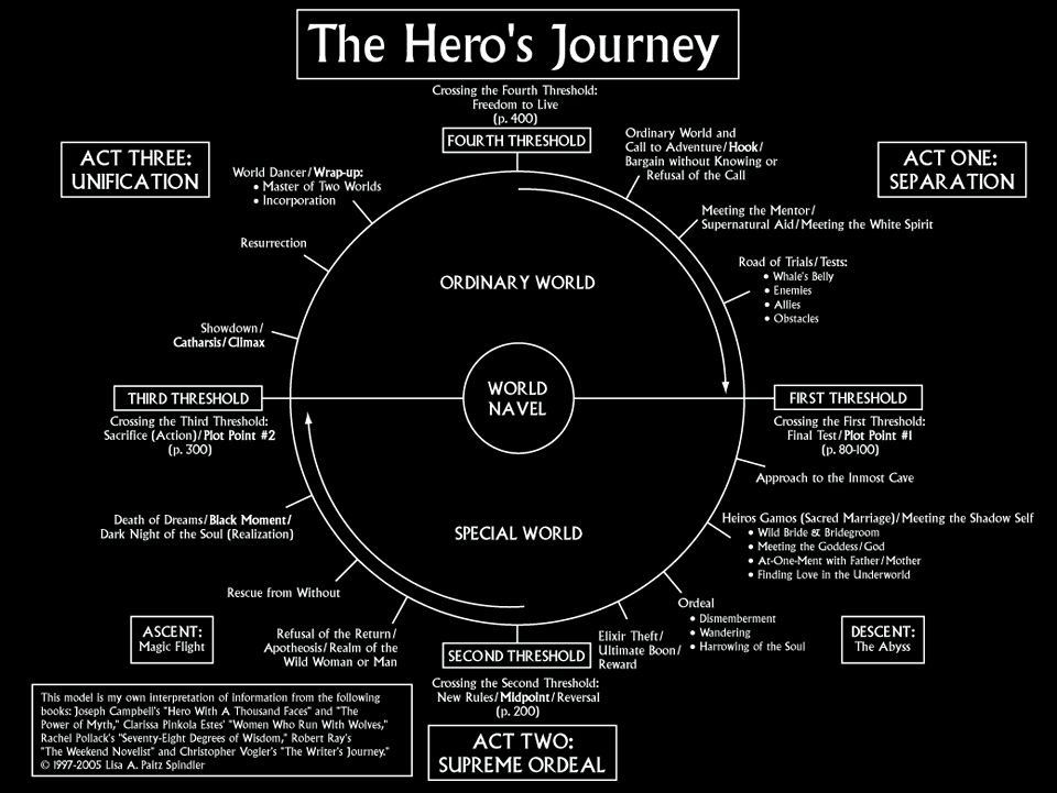 The Hero's Journey in Acts
