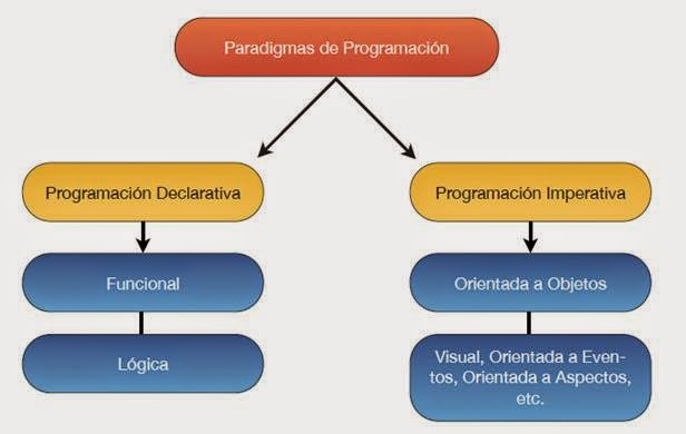 Clasificación Principal de los Paradigmas de Programación