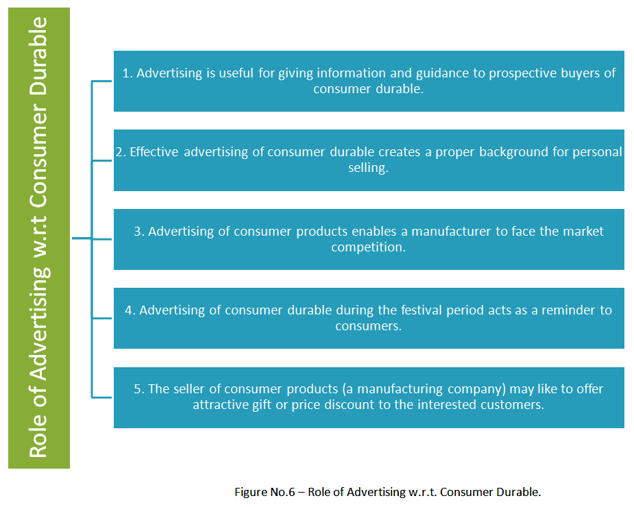 role of advertising consumer durable