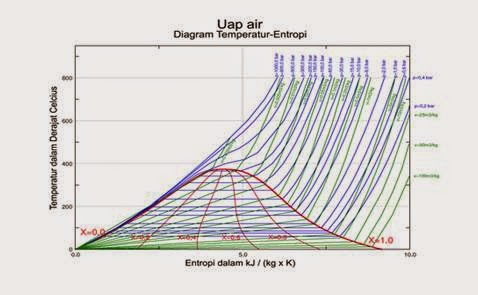 Pengertian diagram fase termodinamika diagram fase temperatur dan entropi jenis untuk airuapda area di bawah kubah air dan uap berada dalam keadaan kesetimbangan ccuart Image collections