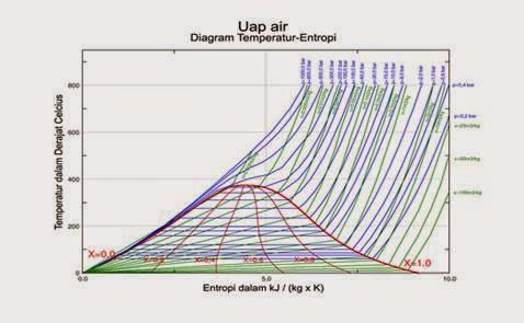 Pengertian diagram fase termodinamika diagram fase temperatur dan entropi jenis untuk airuapda area di bawah kubah air dan uap berada dalam keadaan kesetimbangan ccuart Gallery