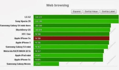 Navigare sul web è sempre un ottima esperienza d'uso con l'iPhone 5S dato che possiamo stare sul web per quasi 10 ore