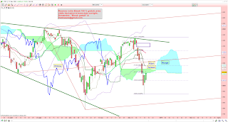ANalyse technique CAC 40 rentre nuage Ichimoku 17/12/2014