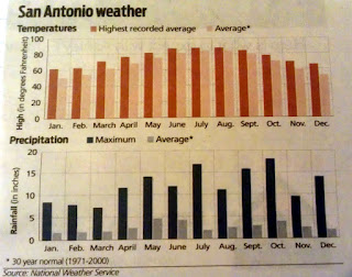 San Antonio Weather/Rainfall Chart