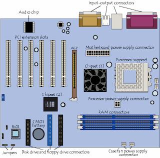 Bagian-Bagian Motherboard Dan Fungsinya
