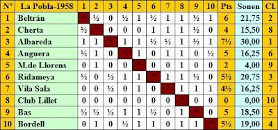 Clasificación por orden de sorteo inicial del IV Torneo Nacional de Ajedrez de La Pobla de Lillet 1958