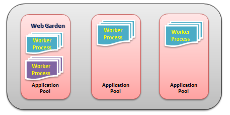 the application and working process of
