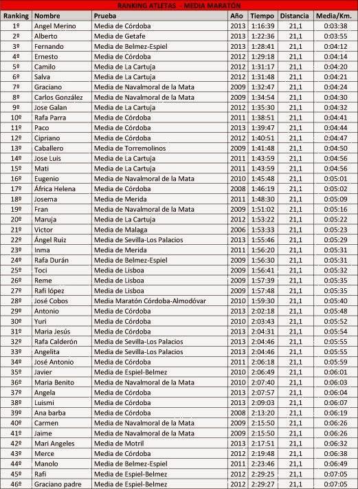 Ranking Atletas 2013