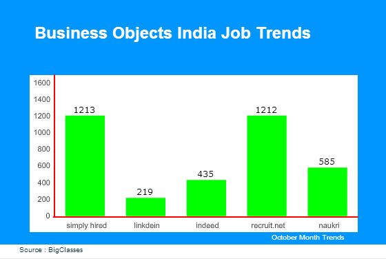 BusinessObjects India Job Trends