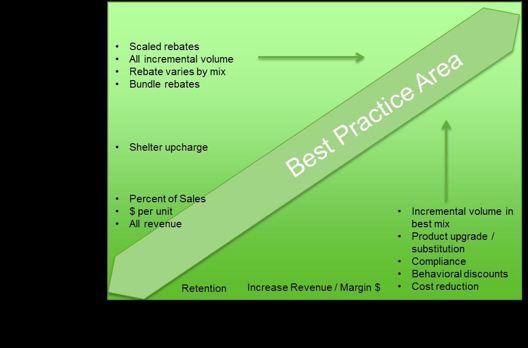 best practices for b2b rebates and incentives vendavo. Black Bedroom Furniture Sets. Home Design Ideas
