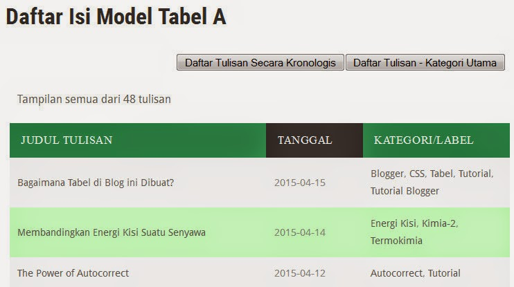 http://www.urip.info/p/daftar-isi-tulisan-model-tabel.html