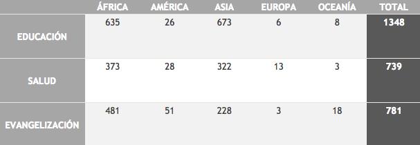 cifras por continente de ayuda de niños misioneros