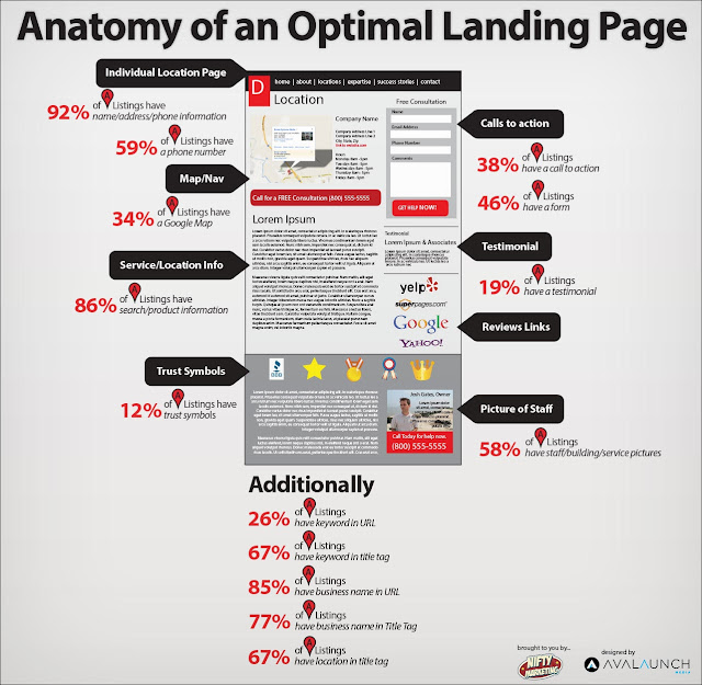 anatomy of hihg converting landing page