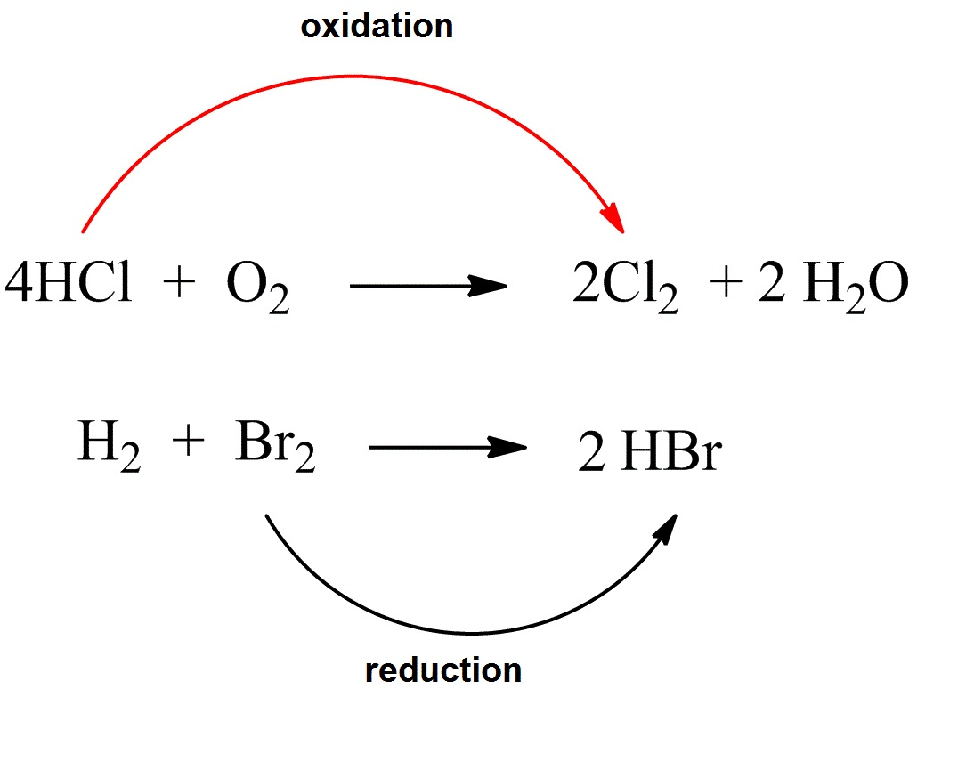Fig. I.1: A chemical compound is oxidized when hydrogen H is removed – in this case the chlorine atom of HCl is oxidized – and is reduced when it combines with H such as Br2 in the reaction shown above.