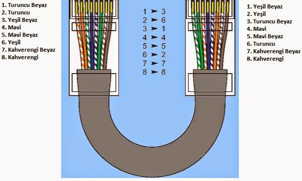 Rj45 çapraz bağlantı