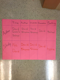 Author Study chart