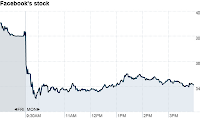 Facebook $FB price chart for Monday, May 21, 2012