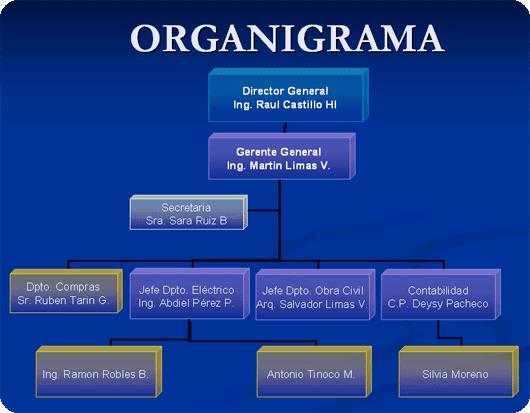 Vanessa ulloa for Organigrama de una empresa constructora