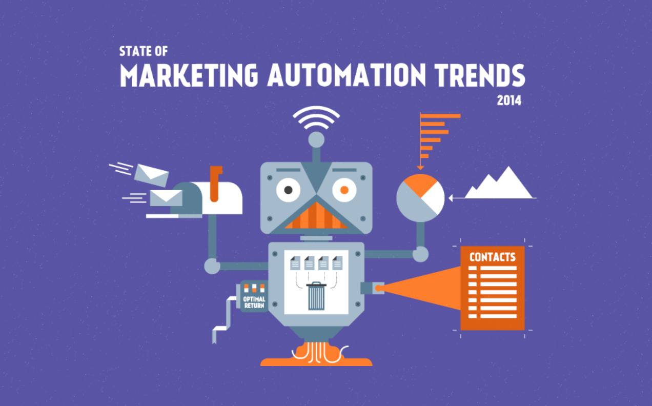 Marketing Automation Trends For 2014 - infographic