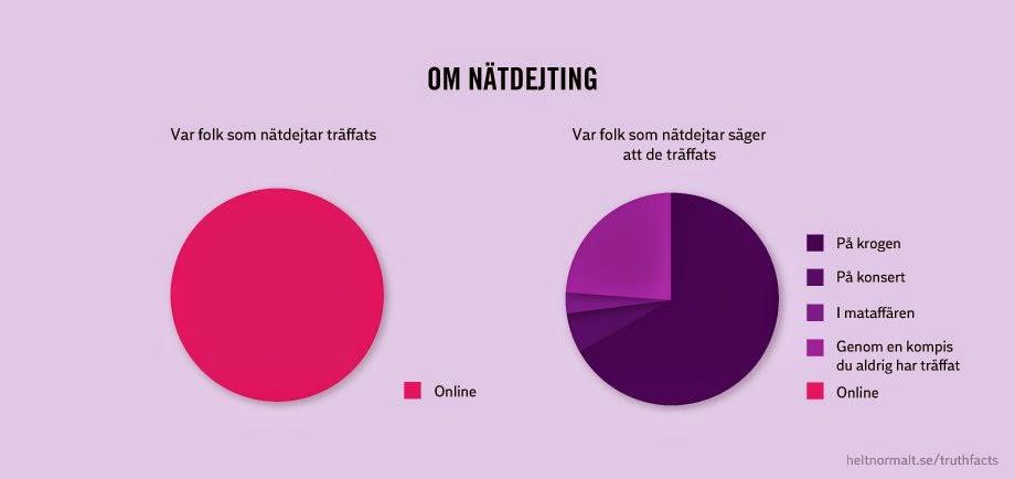 dejting för pensionärer Umeå