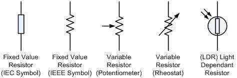 Fungsi Dan Pengertian Resistor