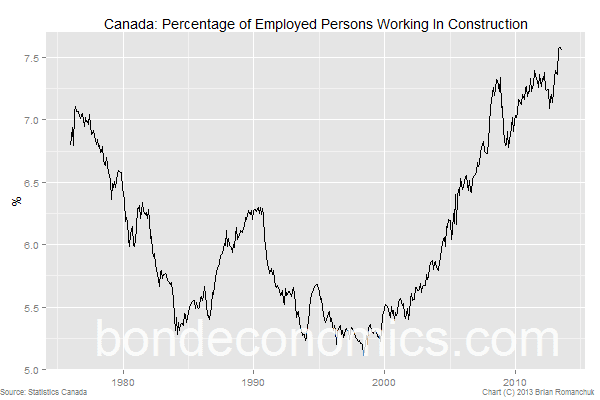 canada housing bubble; why canadian economy is doomed. Construction employment