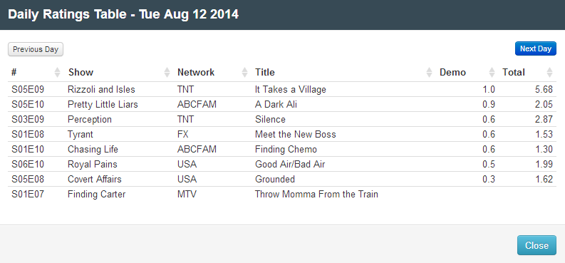 Final Adjusted TV Ratings for Tuesday 12th August 2014