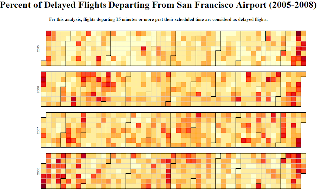 Tracking SFO Airport's Performance Using R, HANA and D3