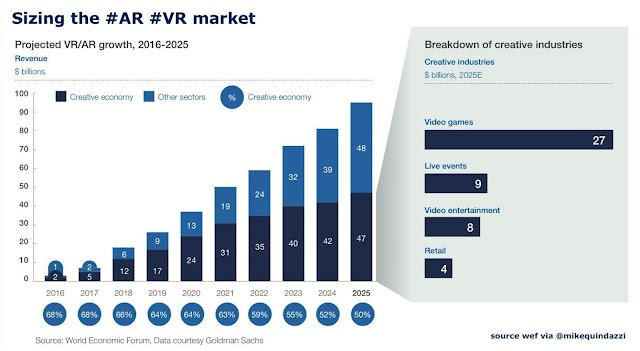 Sizing the AR and VR market