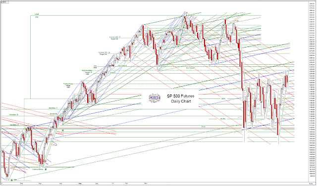 The change affects Futures and MiniFutures on FTSE MIB , the main
