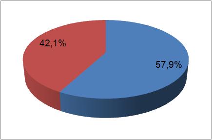 Já estamos com 42% ...obrigada