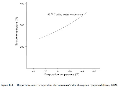 temperature for ammonia water