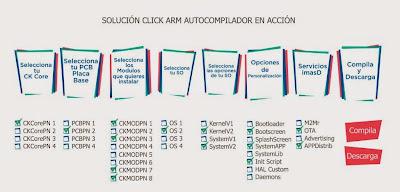 Sistema para compilar el Sistema Operativo para tu dispositivo Click ARM.