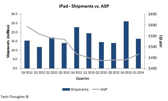 iPad - Shipments vs. ASP