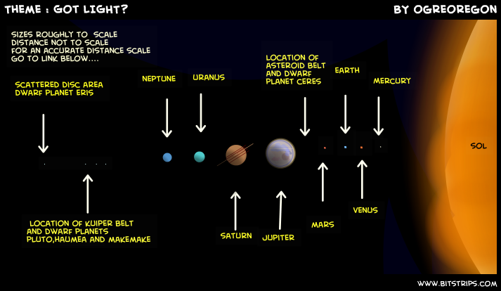 where are the dwarf planets located - photo #2