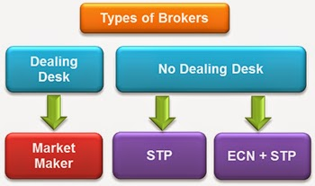 Ndd forex brokers
